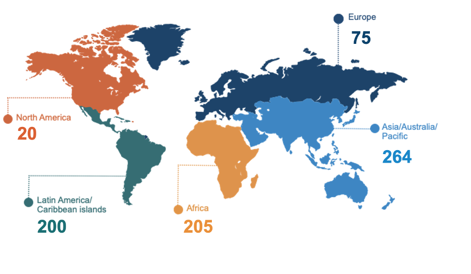 Number of Fellowship Participants by ICANN Region