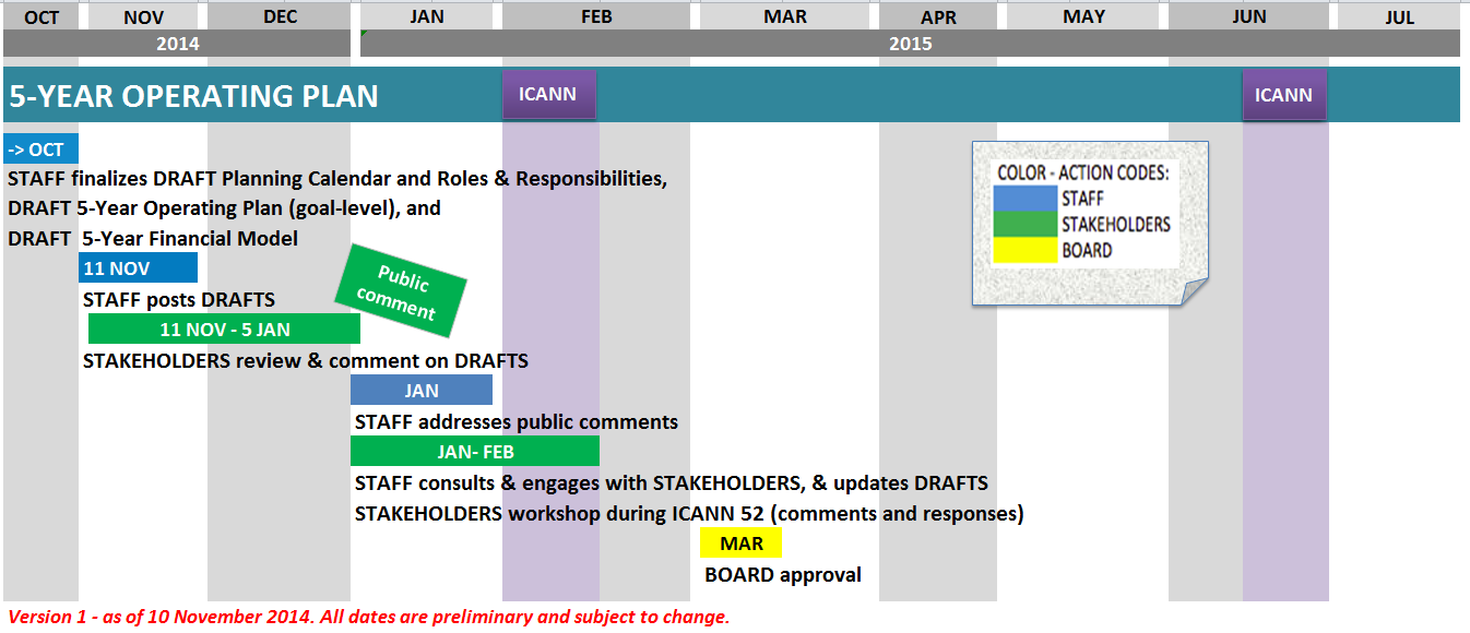 icann draft five-year operating plan