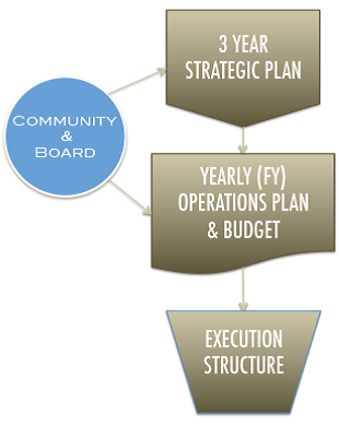 ICANN's Planning and Implementation Cycle