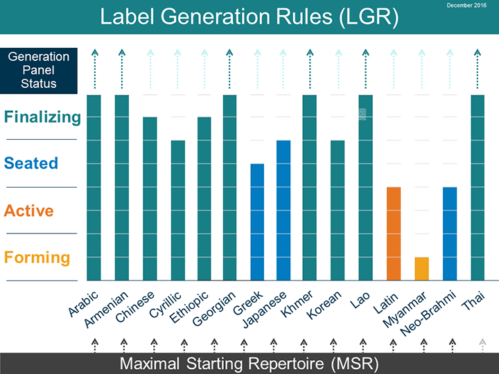 Label Generation Rules (LGR) Generation Panel Status