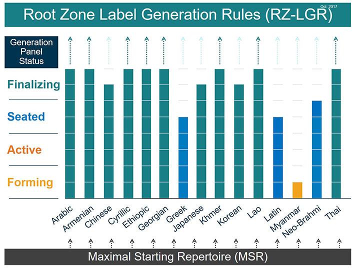 Label Generation Rules (LGR) Generation Panel Status