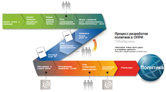 GNSO Policy Development Process Graphical Representation