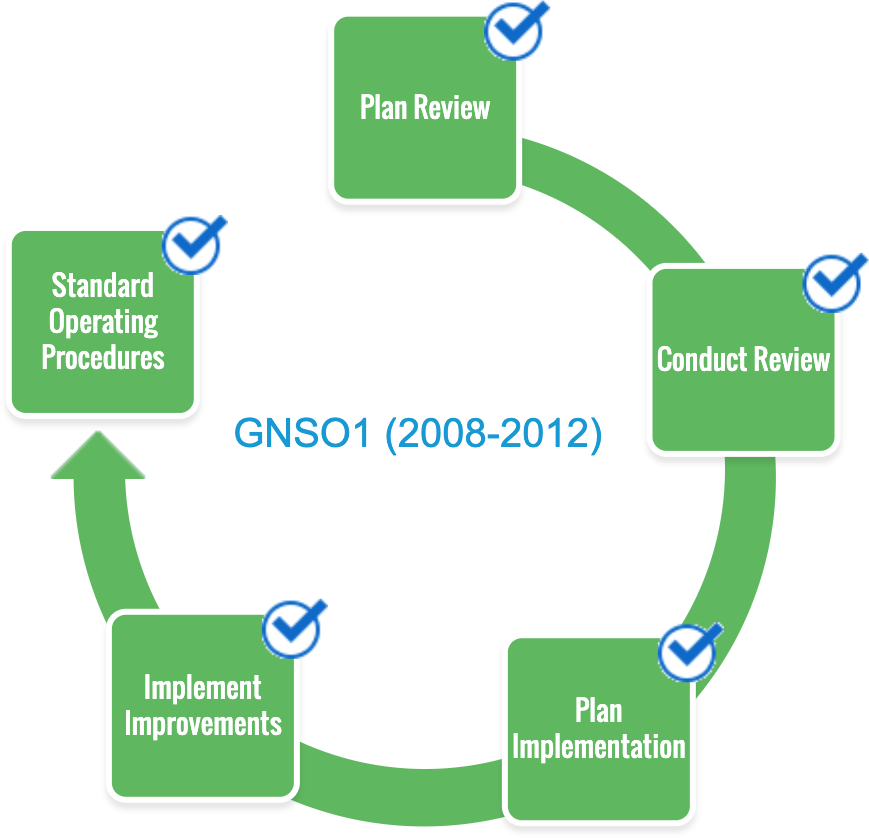 GNSO1 Phase