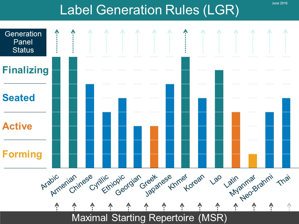Label Generation Rules (LGR)