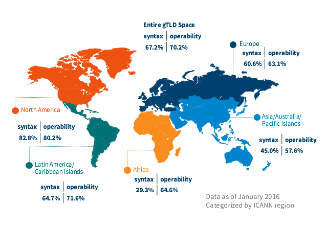 Figure 1: Overall gTLD Syntax and Operability Accuracy by ICANN Region