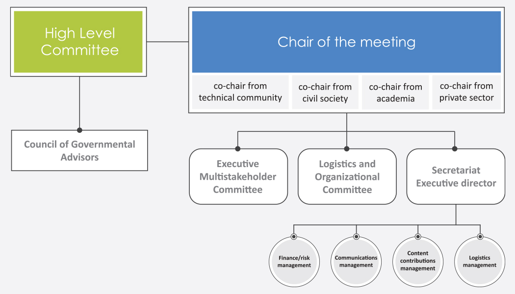 Diagram of High Level Meeting and Organizational Chart of Meeting Chairs