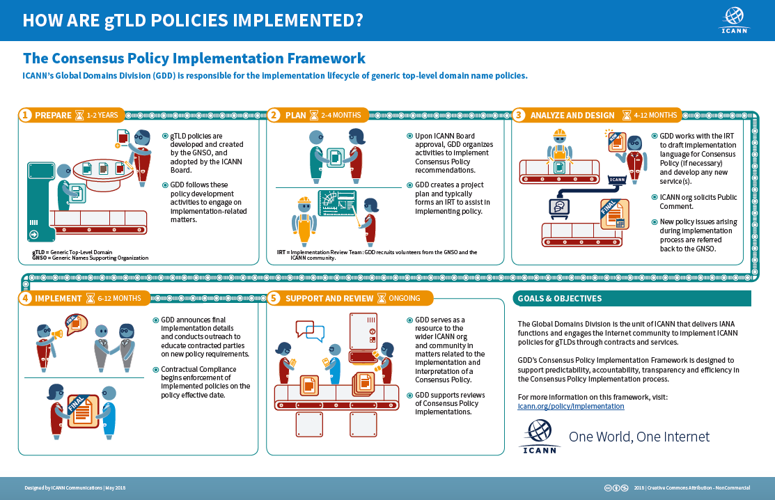 Graphic of How are gTLD Policies Implemented?