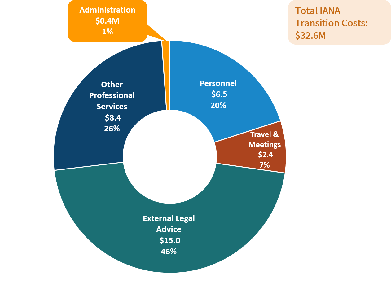 IANA Transition - Cost Summary