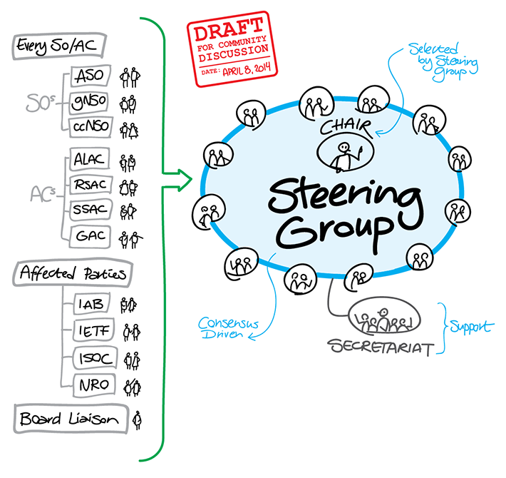 IANA Steering Group Formation