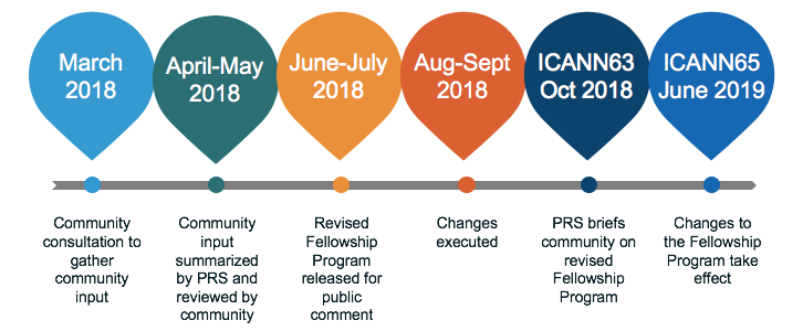 ICANN Fellowship Program Changes