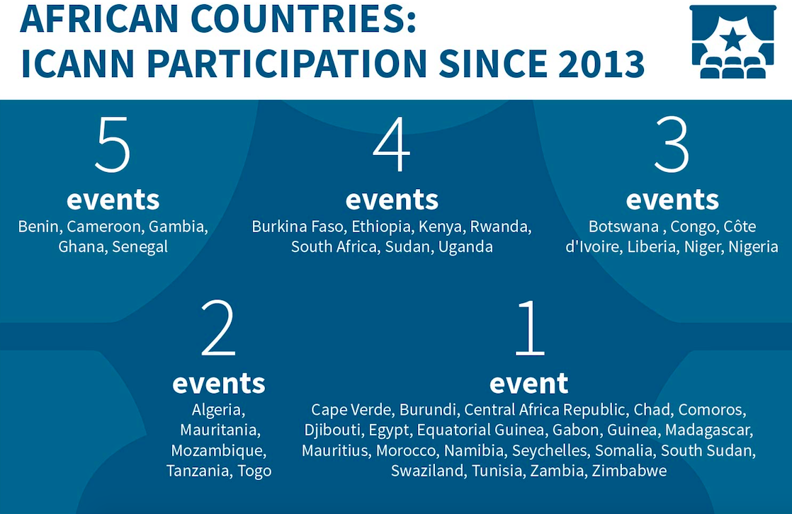 ICANN PARTICIPATION SINCE 2013