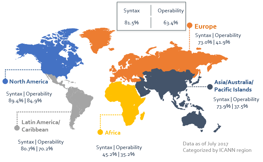 Overall gTLD Syntax and Operability Accuracy by ICANN Region