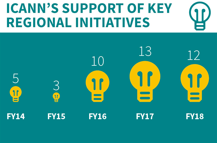 ICANN'S SUPPORT OF KEY REGIONAL INITIATIVES