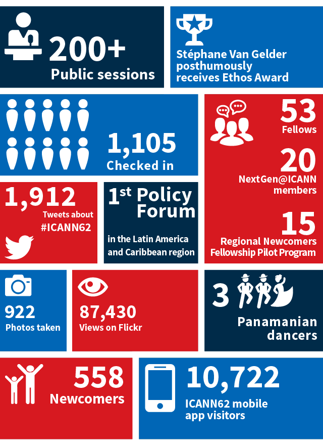 ICANN62 By the Numbers