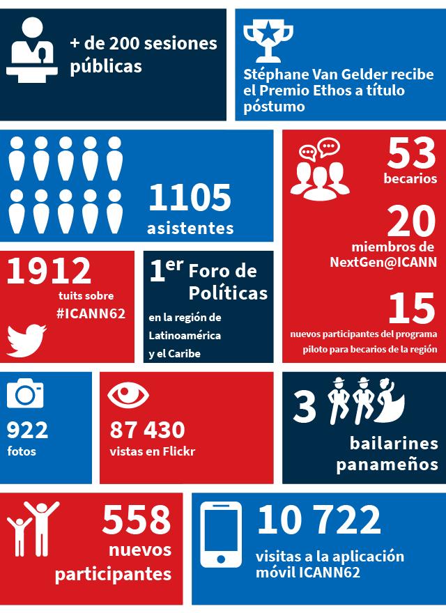 Reunión ICANN62 en números