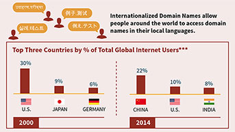Internationalized Domain Names allow people around the world to access domain names in their local languages