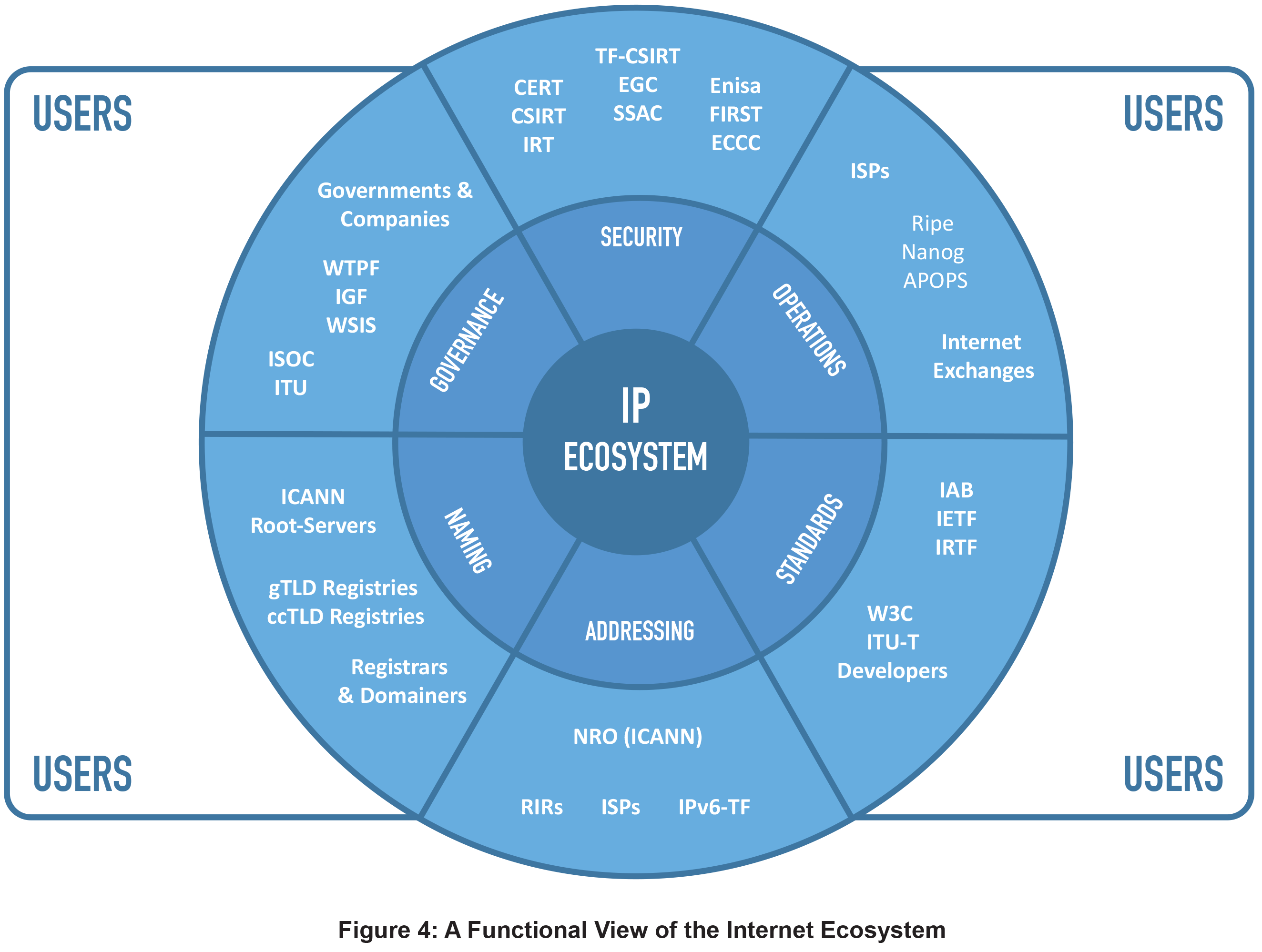 Figure 4: A Functional View of the Internet Ecosystem