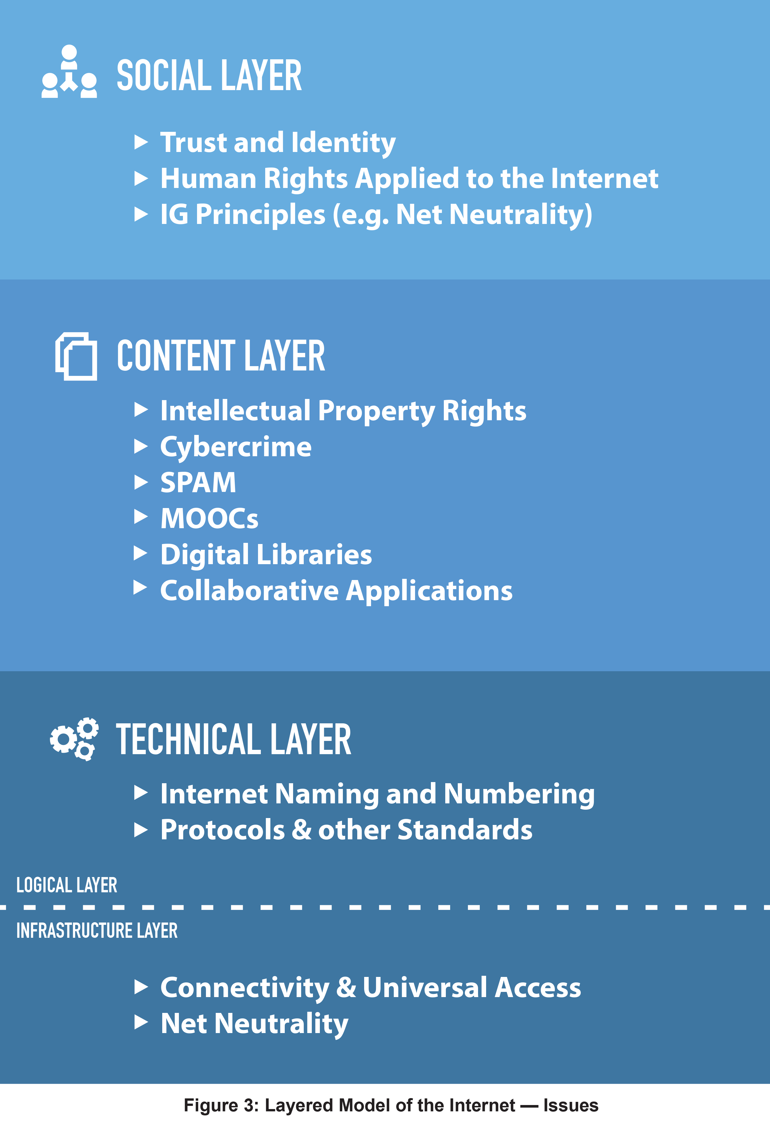 Figure 3: Layered Model of the Internet - Issues