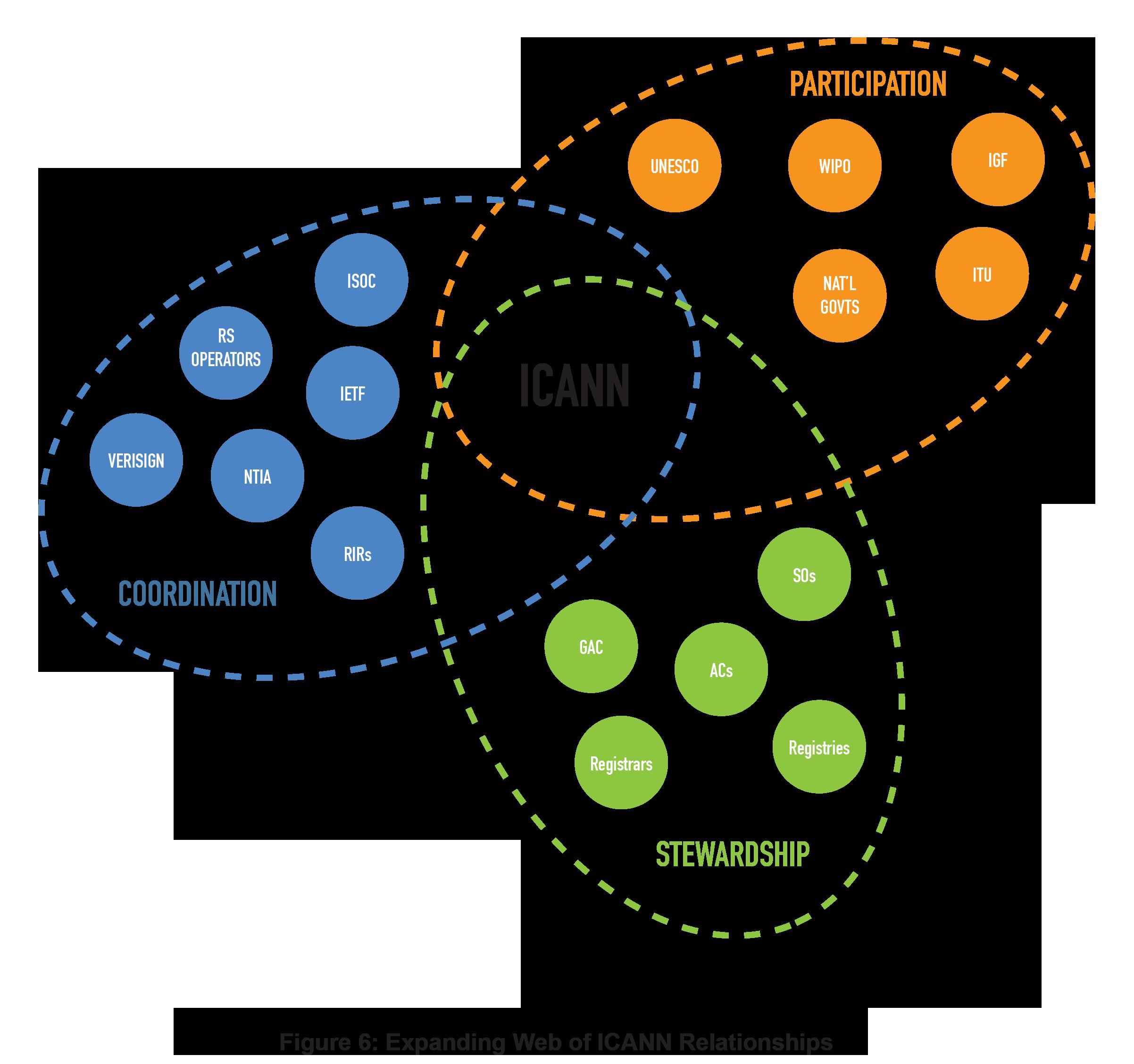 Figure 6: Expanding Web of ICANN Relationships