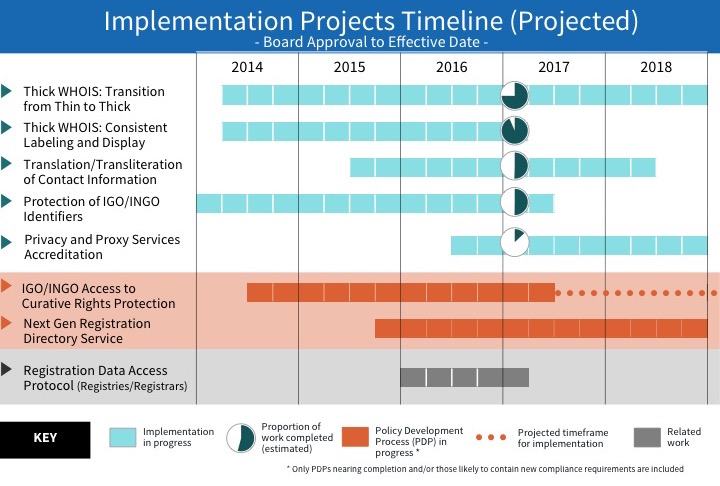 Implementation Projects Timeline (Projected)