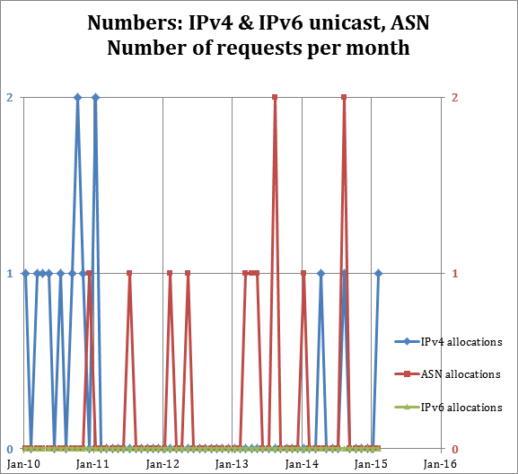 Numbers: IPv4 & IPv6 unicast, ASN Number of requests per month