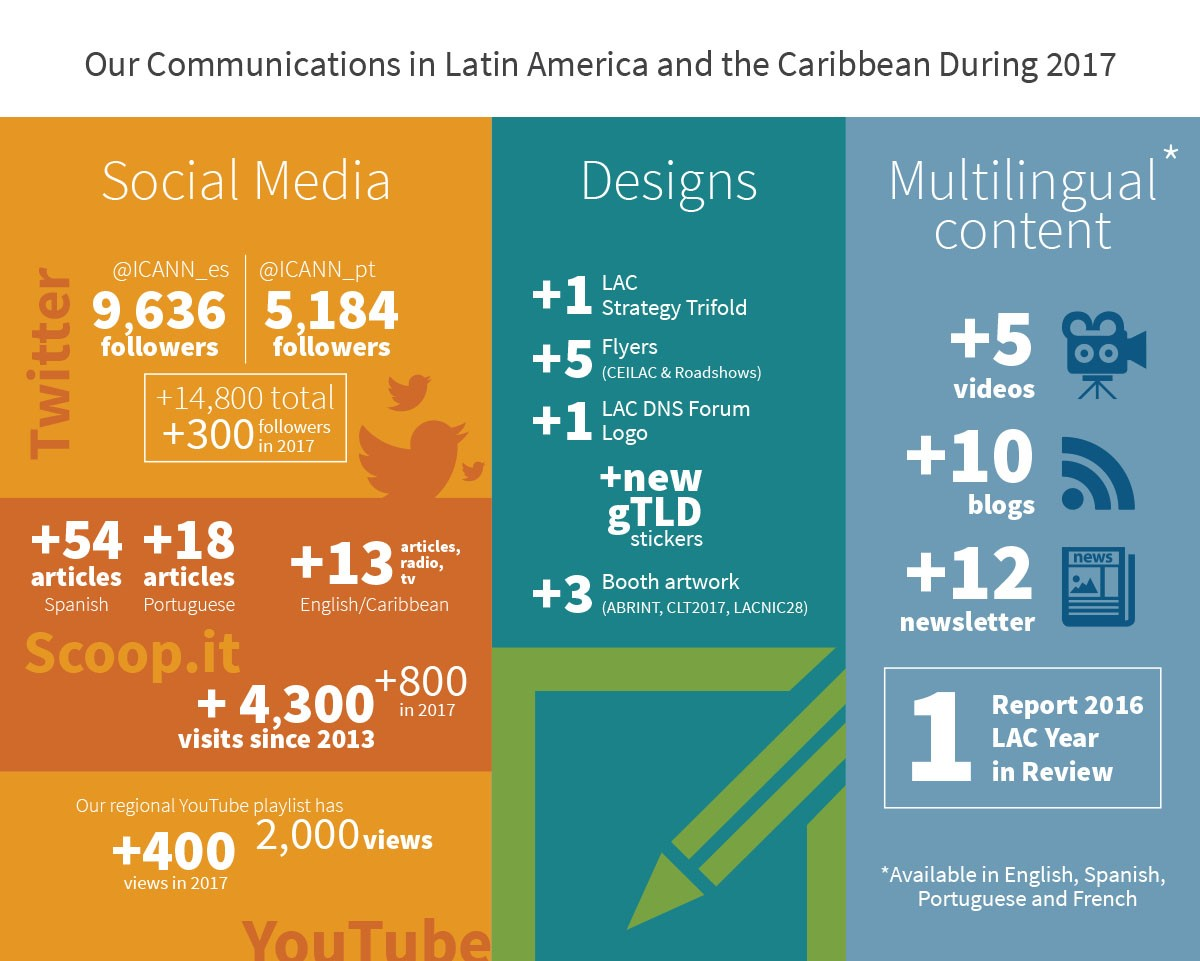 Our Communications in Latin America and the Caribbean During 2017