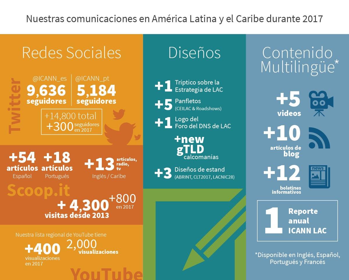 Nuestras comunicaciones en América Latina y el Caribe durante 2017