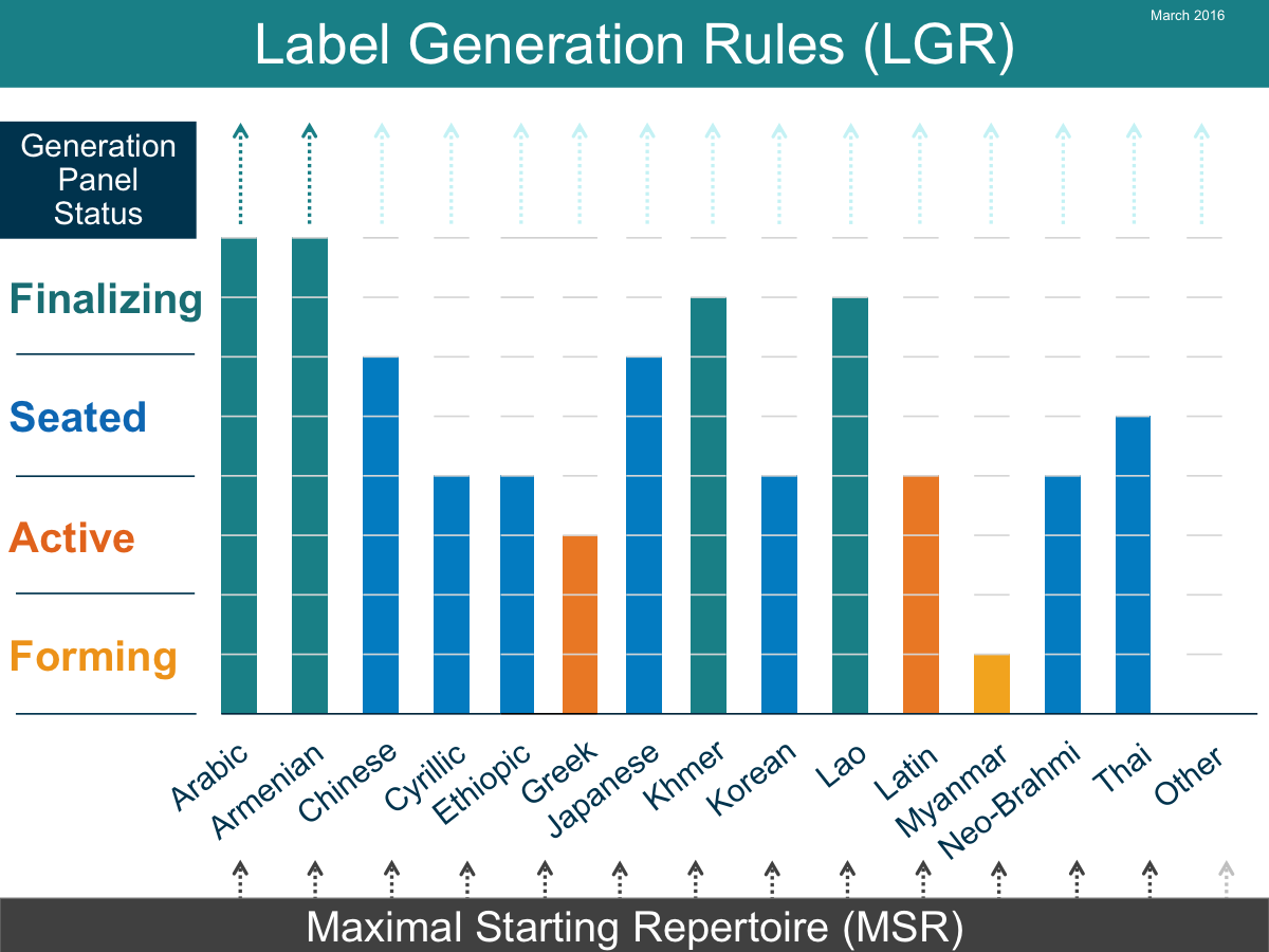 Bar graph showing status of work on Root Zone LGR by the Generation Panels (in March 2016)