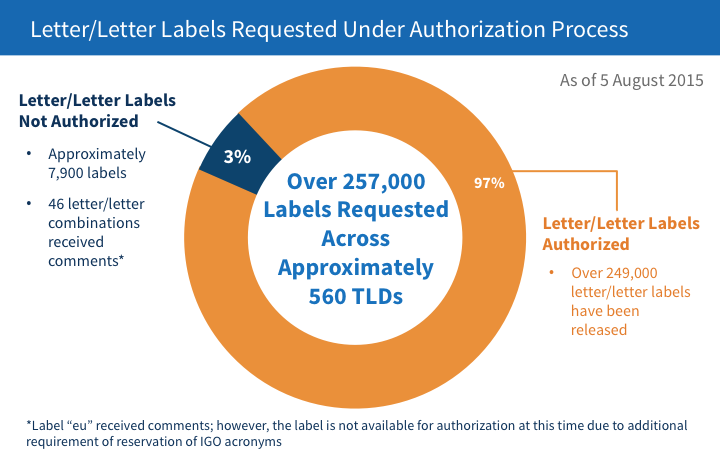 Letter/Letter Labels Requested Under Authorization Process