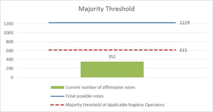 Majority Threshold Chart