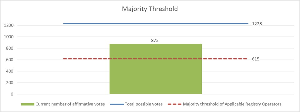 Majority Threshold Chart