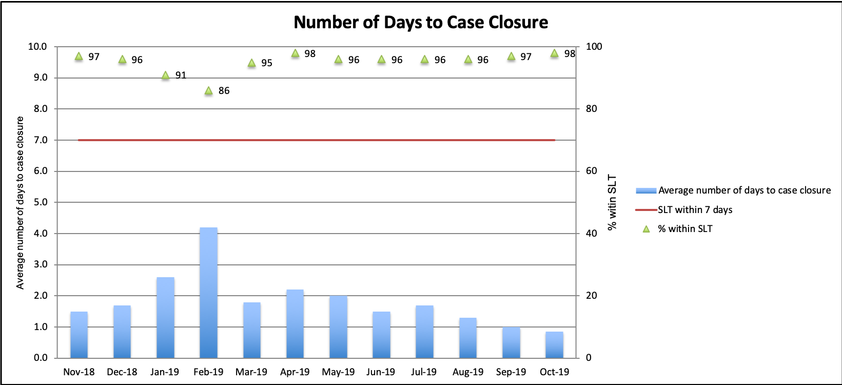 Bar Graph of Metrics #2: Number of days to case closure