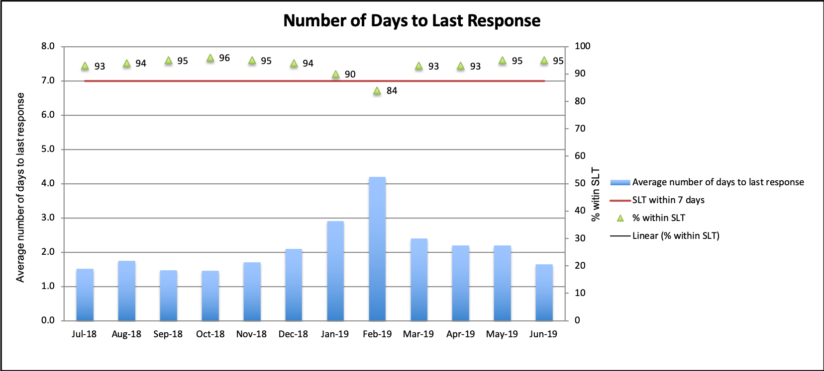 Bar Graph of Metrics #1: Number of days to last response