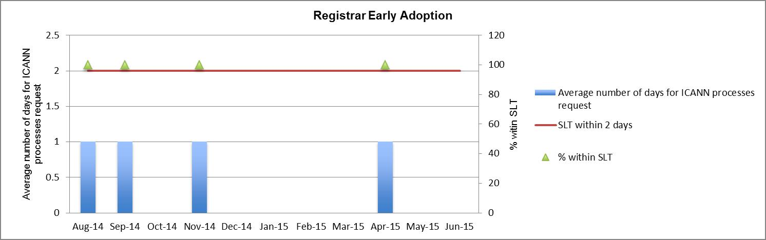 Bar Graph of Metrics #3: Registrar Early Adoption