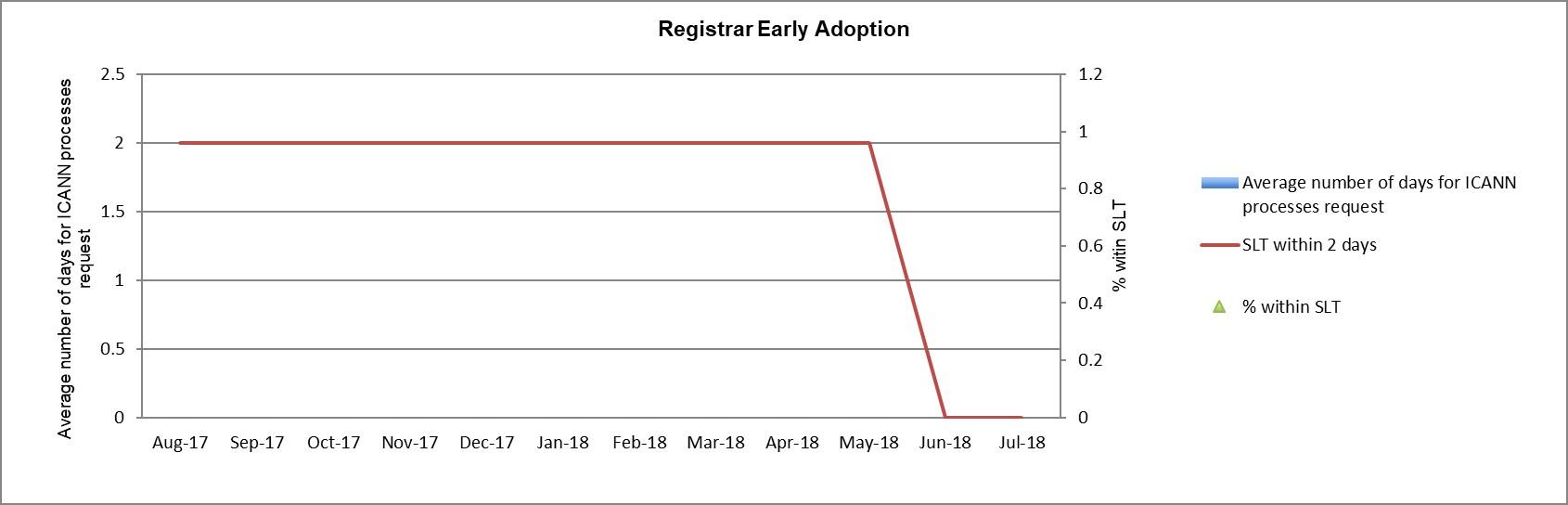 Bar Graph of Metrics #3: Registrar Early Adoption