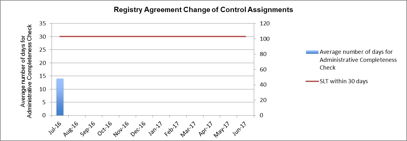 Bar Graph of Metrics #1a: Registry Agreement Change of Control Assignments - Administrative Completeness Check