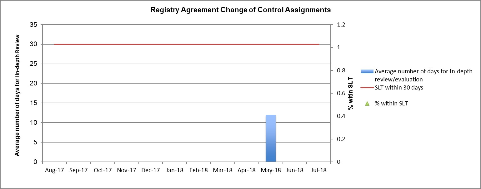 Bar Graph of Metrics #1b: Registry Agreement Change of Control Assignments - ICANN Review
