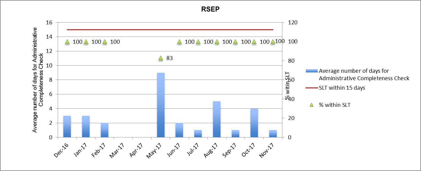 Bar Graph of Metrics #2a: RSEP - Administrative Completeness Check