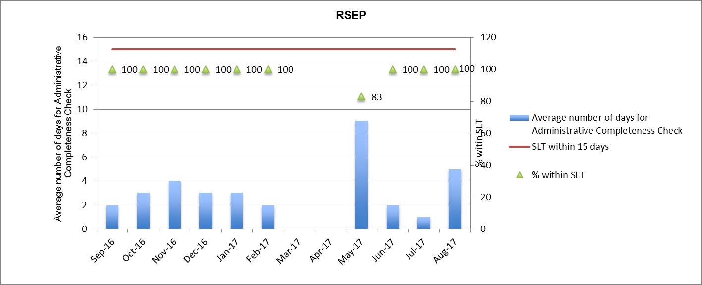 Bar Graph of Metrics #2a: RSEP - Administrative Completeness Check