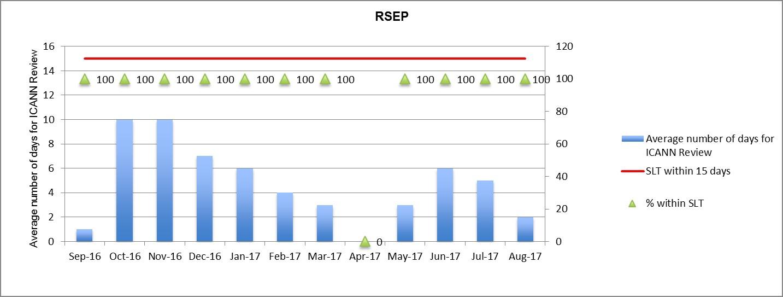 Bar Graph of Metrics #2b: RSEP - ICANN Review