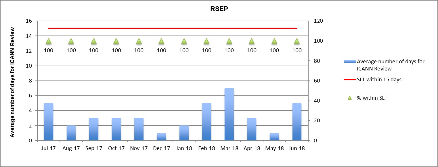 Bar Graph of Metrics #2b: RSEP - ICANN Review