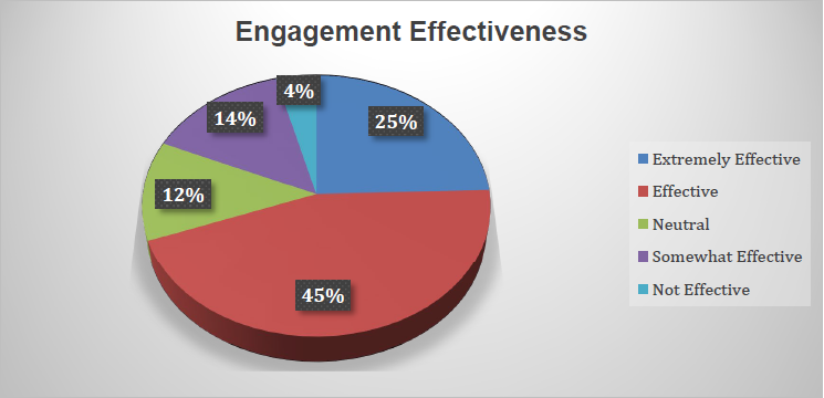 Engagement Effectiveness