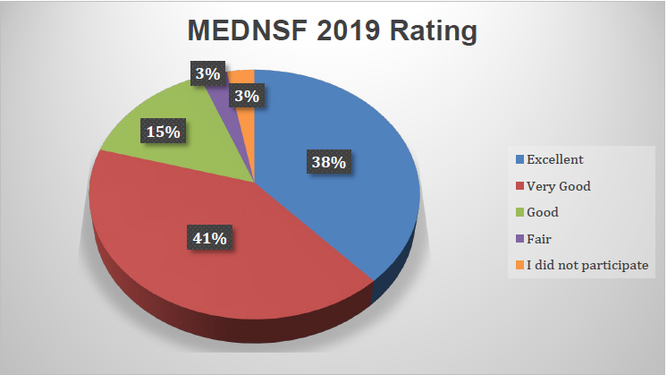 MEDNSF 2019 Rating