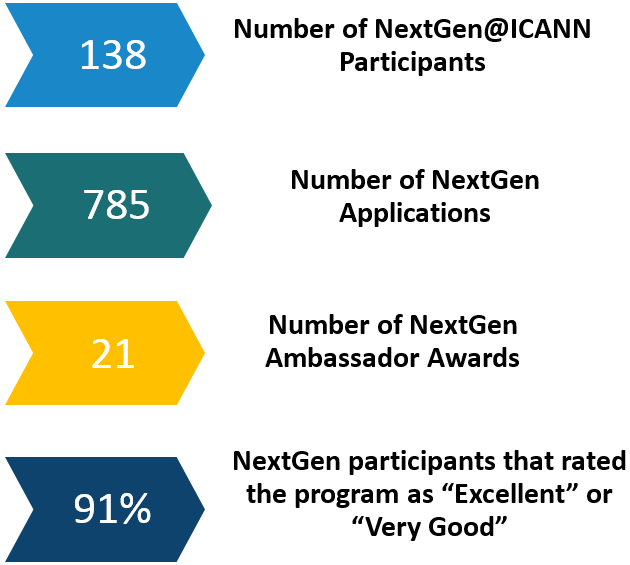 NextGen Program Statistics