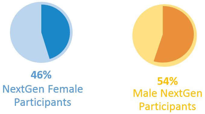 NextGen Statistics Gender