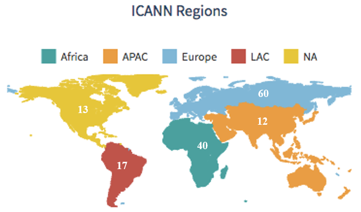 NextGen Participants by ICANN Region