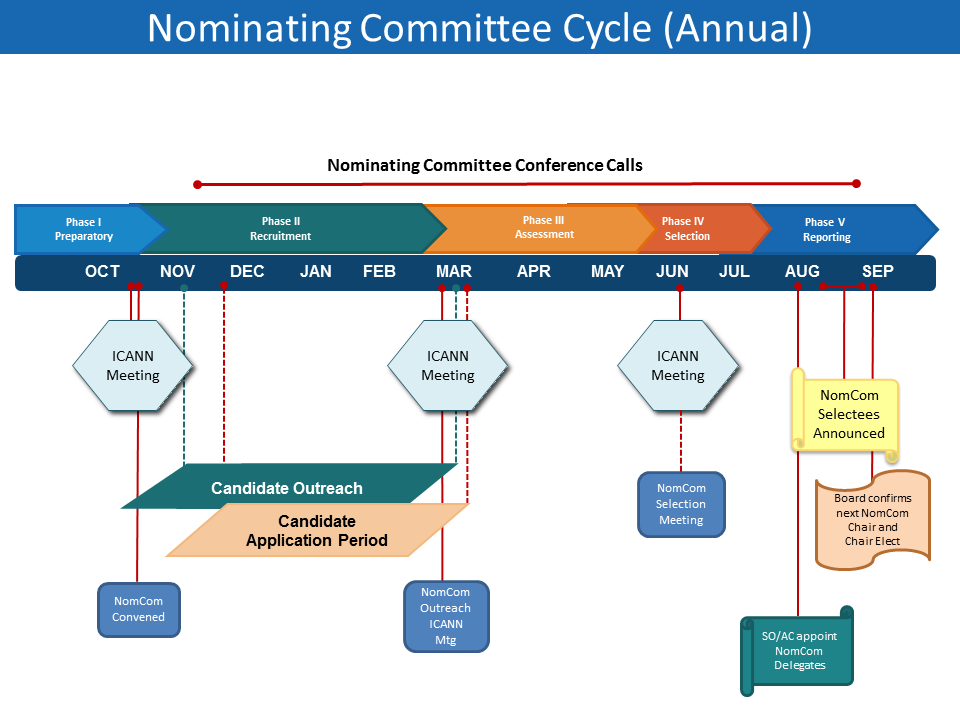 Nominating Committee Cycle (Annual)