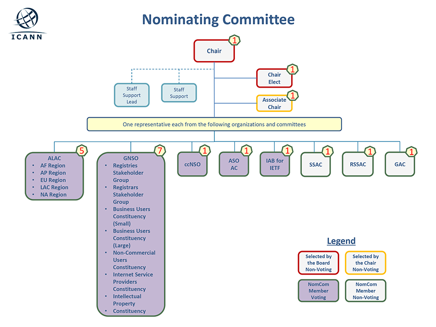 An organizational chart showing the 2014 Nominating Committee Members selected by the board, chair, or voting NomCom member