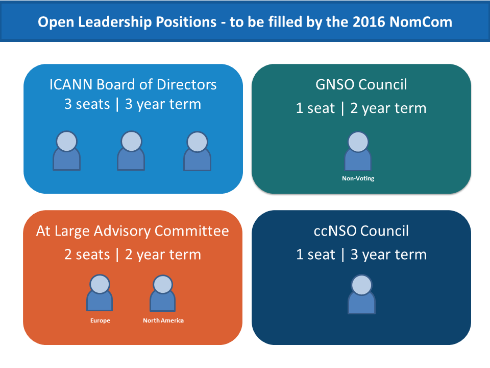 Open Leadership Positions - To be filled by the 2016 NomCom