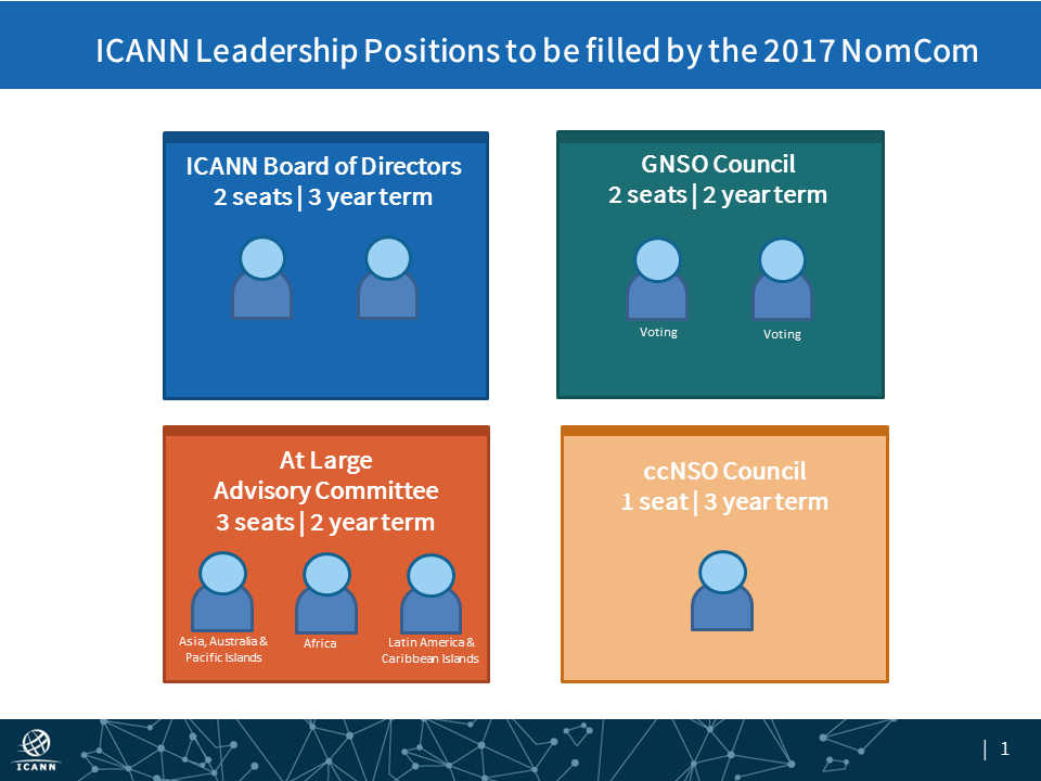 ICANN Leadership Positions to be filled by the 2017 Nominating Committee (NomCom)